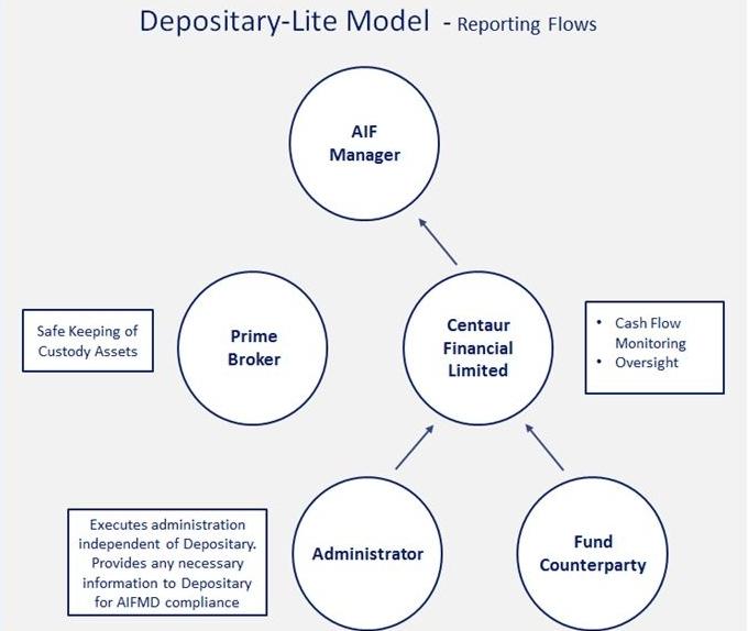 Depositary-Lite Model