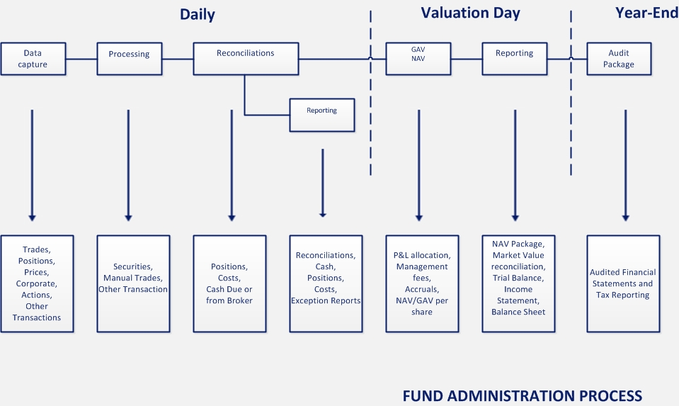 Fund Administration Process