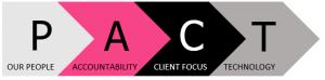 Centaur's Client Service PACT