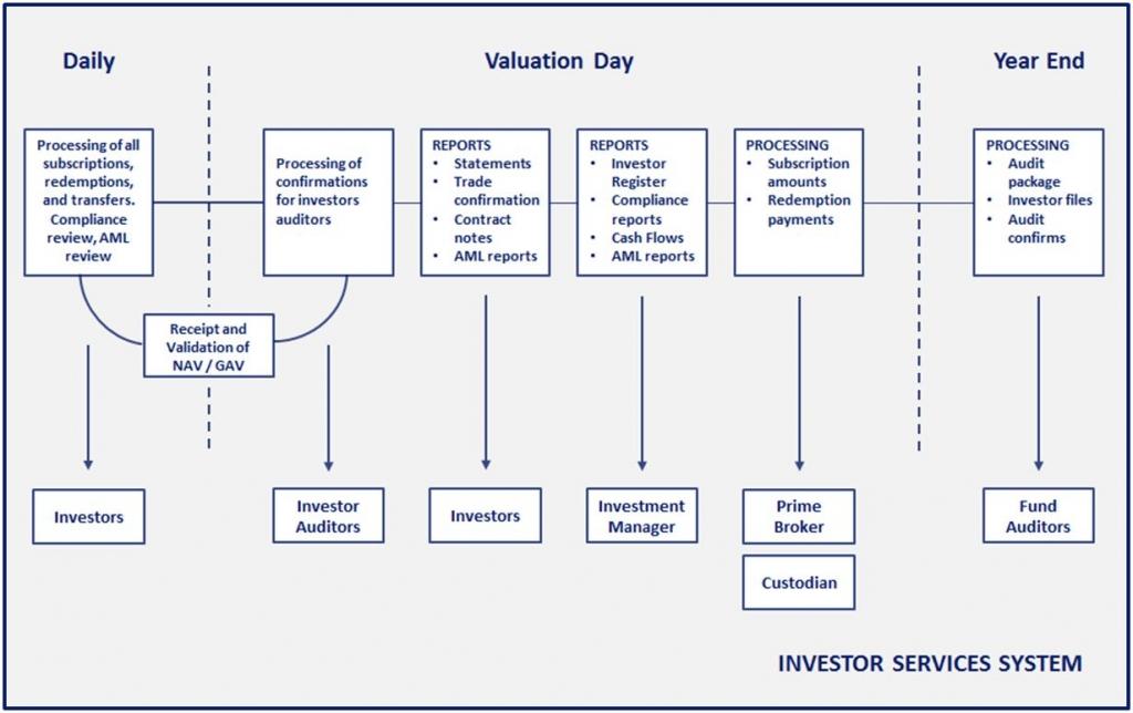 investor services